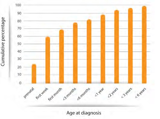 Graph showing cumulative percentage vs. age at diagnosis