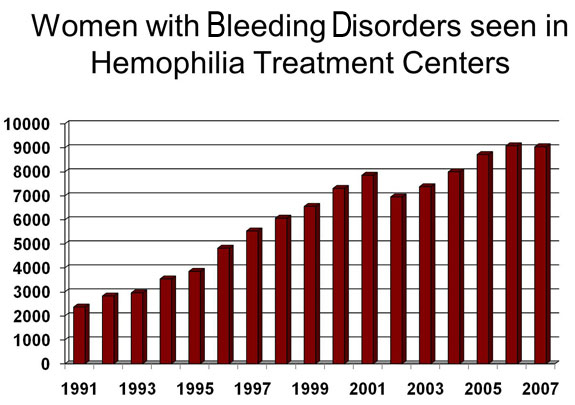 The numbers of female patients seen at Hemophilia Treatment Centers has increased more than 50% over the past 10 years. This includes women with von Willebrand disease, Factor VIII deficiencies and other rare factor deficiencies.