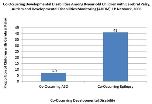 Co-Occurring Developmental Disabilities Among 8-year-old children with CP, Autism, and Developmental Disabilities, 2008