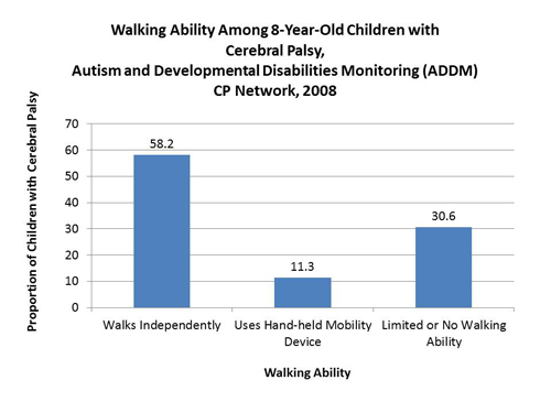 Walking Ablility Among 8-year-Old Children with Cerebral Palsy, 2008