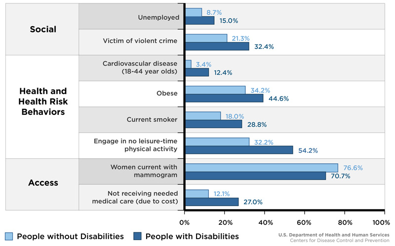 Chart: Factors Affecting the Health of People with Disabilities and without Disabilities