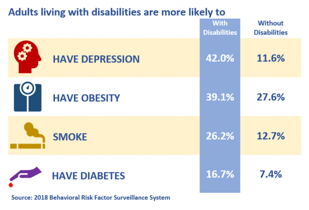 A table showing that adults with disabilities are more likely to have depression, obesity, smoke, or have heart diabetes compared to adults without disabilities.