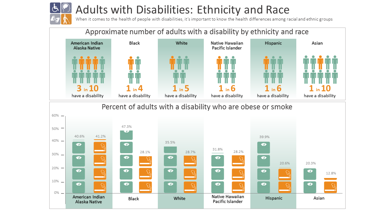 Infograph of Adults with Disabilities by Ethnicity and Race