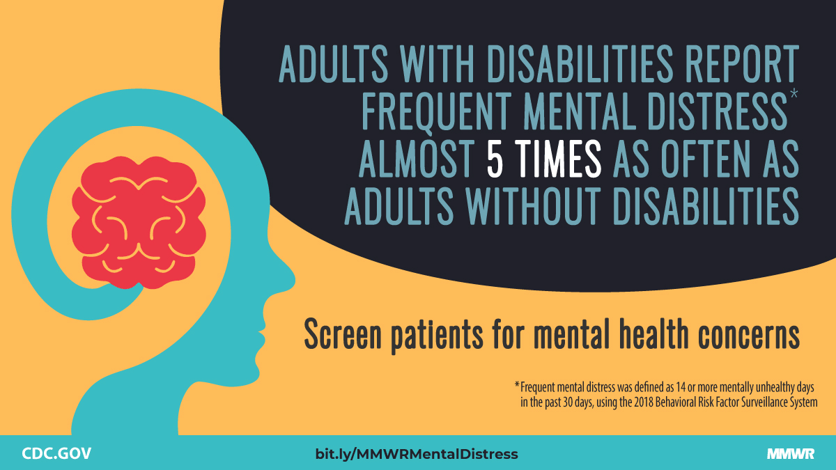 Adults with disabilities report frequent mental distress almost 5 times as often as adutls without disabilities. Screen patients for mental health concerns.