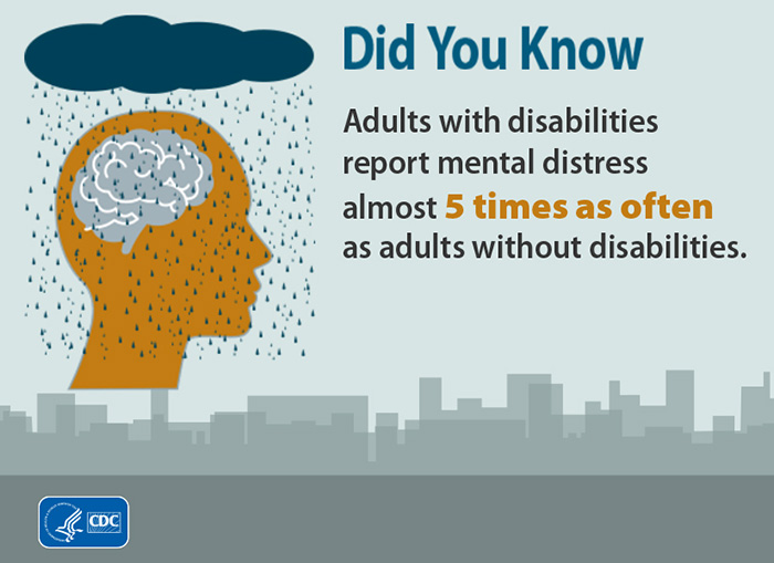 Adults with disabilities report mental distress almost 5 times as often as adults without disabilities.
