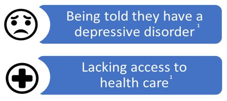 Being told they have a depressive disorder. Lacking access to healthcare.