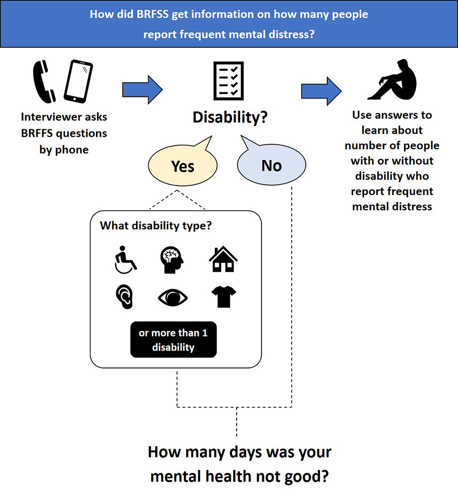 Flow chart: How did BRFSS get information on how many adults  report frequent mental distress?