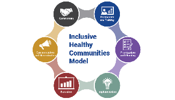 Visit the CDC's Inclusive Healthy Communities Model (IHCM) webpages and learn how you can apply IHCM in your community to promote inclusion and accessibility, and to reduce health disparities.