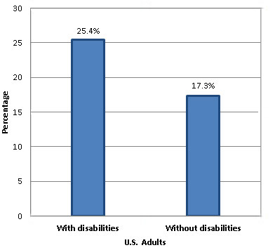 Cigarette Smoking Among Adults With Disabilities Disability And. Percentage Of Us Adults Who Currently Smoke Cigarettes By Disability Status 2011. Ducati. Causes Diagram Special Education At Scoala.co