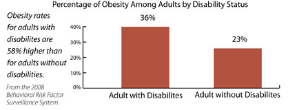 Percentage of Overweight and Obesity by Disability Status