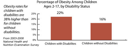 Percentage of Obesity Among Children, Ages 2-17, by Disability Status