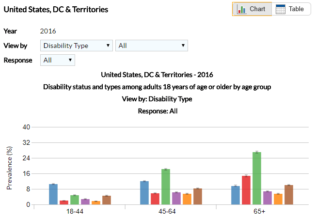 Sample data chart from the Disability and Health Data System