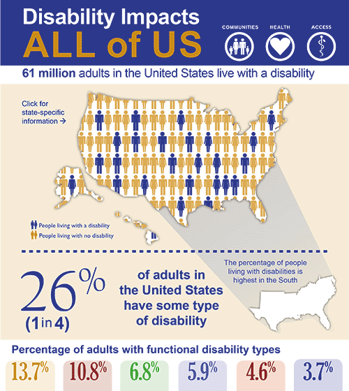 Disability impacts all of us infographic