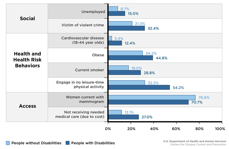 Factors Affecting the Health of People with Disabilities and without Disabilities6