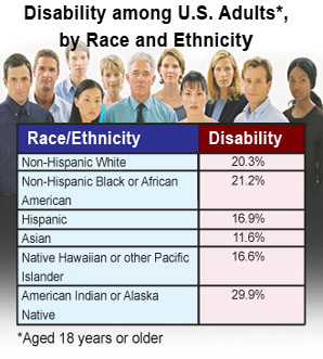Disability among U.S. adults by race and ethnicity age 18 years and older