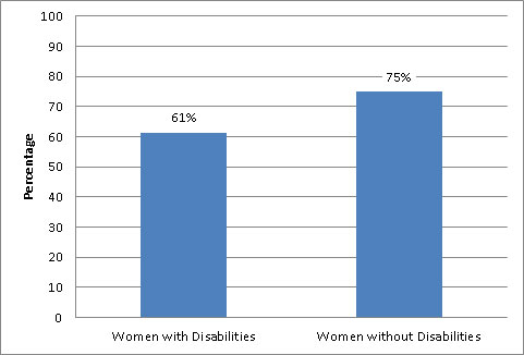 Percentage of U.S. Adult Women 50-74 Years of Age Who Received a Mammogram During the Past 2 Years, By Disability Status - 2010 National Household Interview Survey(NHIS)