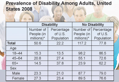 Prevalence of Disability Among Adults, United States 2008