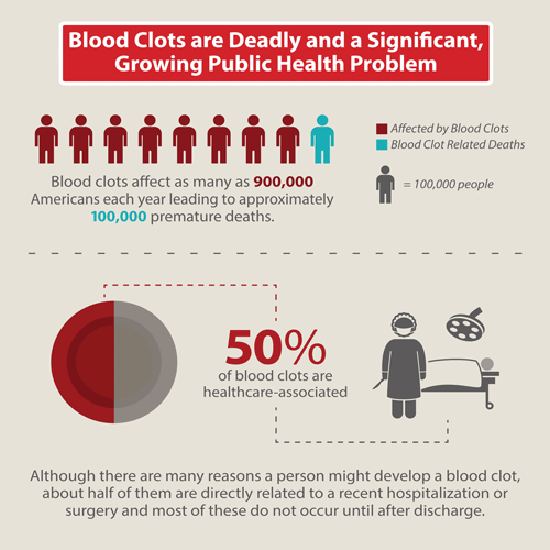 Instagram 4: Blood Clots are Deadly and a Significant Growing Public Health Problem
