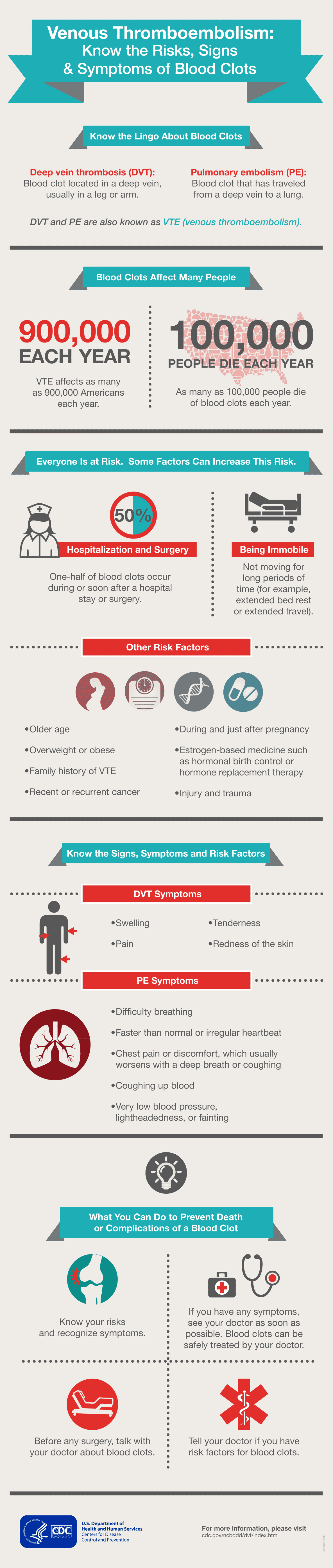 VTE Know the Risks Signs and Symptoms Infographic