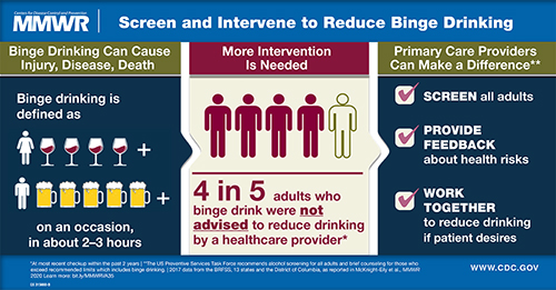 MMWR_Binge Drinking Linked IN