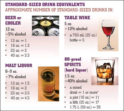 Standard-Sized Drink Equivalents Chart