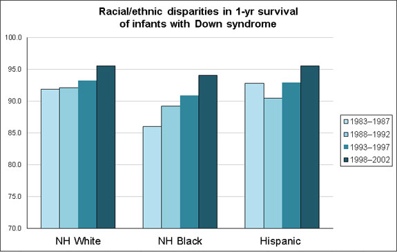 Comparing the earliest time period (1983-1987) to the most recent (1998-2002), infant survival improved from 91.9% to 95.6% among NH whites, 86.0% to 94.1 among NH blacks, and 92.8% to 95.6% among Hispanics.