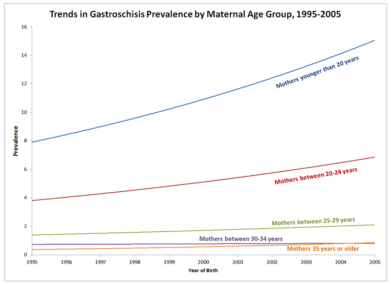 Graph showing Trends in Gastroschisis Prevalence by Maternal Age Group, 1995-2005