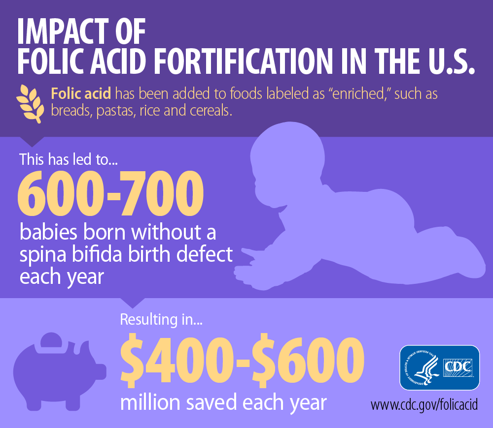 Folic acid fortifications in the US has led to 600-700 babies born without spina bifida each year