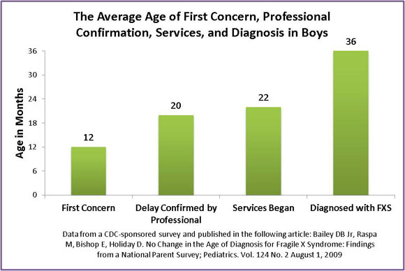 The Average Age of First Concerns, professional Confirmation, Services, and Diagnosis in Boys