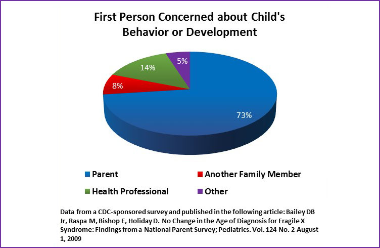 Chart: First Person Concerned about Child's Behavior or Development