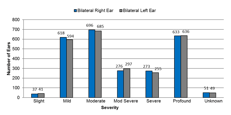 : Among bilateral sensorineural cases, in the right ear, 37 had slight, 618 had mild, 696 had moderate, 276 had moderately severe, 273 had severe, 633 had profound and 51 had an unknown severity of hearing loss. In the left ear, 41 had slight, 594 had mild, 686 had moderate, 297 had moderately severe, 255 had severe, 636 had profound and 49 had an unknown severity of hearing loss.