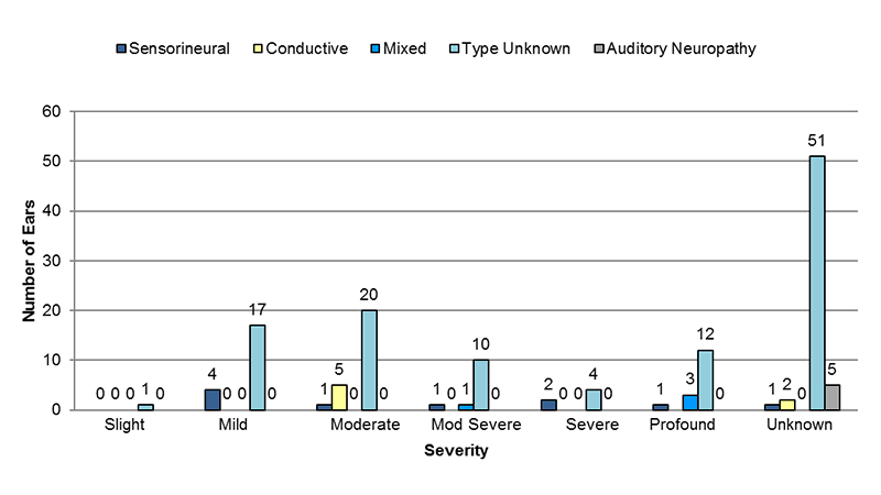 Among sensorineural cases where laterality was unknown, 4 had mild, 1 had moderate, 1 had moderately severe, 2 had severe and 1 had profound and 1 had unknown severity of hearing loss. Among conductive cases where laterality was unknown, 5 had moderate and 2 had unknown severity of hearing loss. Among mixed cases where laterality was unknown, 1 had moderately severe and 3 had profound severity of hearing loss. Among type unknown cases where laterality was unknown, 1 had slight, 17 had mild, 20 had moderate, 10 had moderately severe, 4 had severe, 12 had profound and 51 had an unknown severity of hearing loss. Among auditory neuropathy cases where laterality was unknown, 5 had an unknown severity of hearing loss.