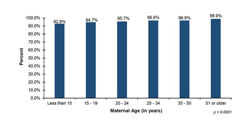 Among the 38 out of 56 jurisdictions that reported screening demographic data on maternal age, 92.9% of infants with mothers less than 15 years of age, 94.7% of infants with mothers 15 to 19 years of age, 95.7% of infants with mothers 20 to 24 years of age, 96.9% of infants with mothers 25 to 34 years of age, 96.9% of infants with mothers 35 to 50 years of age, and 98.9% of infants with mothers 51 years or older, were screened.