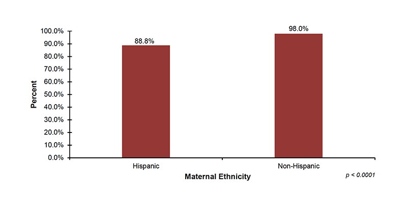 Among the 27 out of 56 jurisdictions that reported screening demographic data on maternal ethnicity, 88.8% of infants with Hispanic mothers and 98.0% of infants with Non-Hispanic mothers were screened.