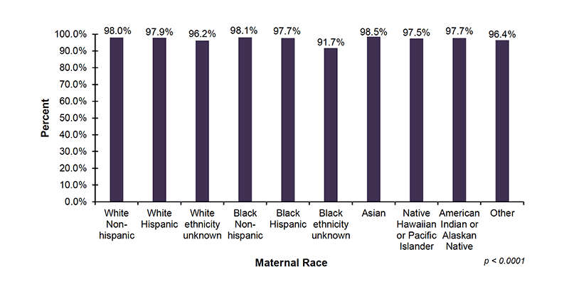 Among the 38 out of 56 jurisdictions that reported screening demographic data on maternal race, 98.0% of infants with White Non-Hispanic mothers, 97.9% of infants with White Hispanic mothers, 96.2% of infants with White (ethnicity unknown) mothers, 98.1% of infants with Black Non-Hispanic mothers, 97.7% of infants with Black Hispanic mothers, and 91.7% of infants with Black (ethnicity unknown) mothers, were screened. In addition, 98.5% of infants with Asian mothers, 97.5% of infants with mothers who are Native Hawaiian or Pacific Islander, 97.7% of infants with mothers who are American Indian or Alaskan Native and 96.4% of infants with mothers who were reported as Other race, were screened.