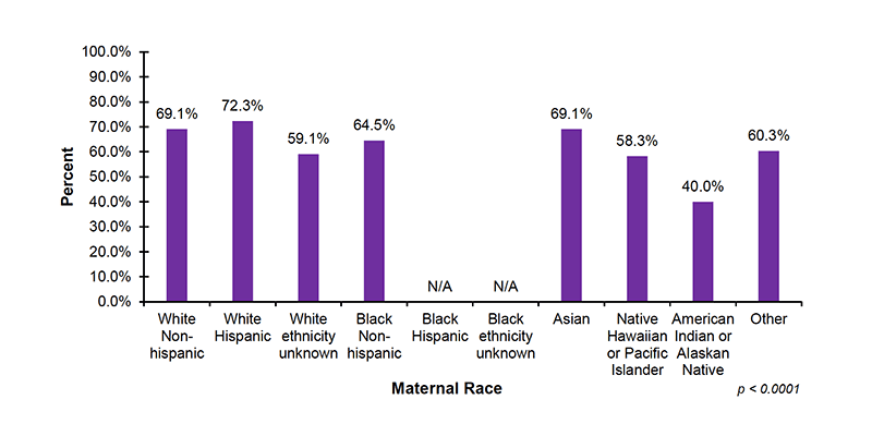2015 Demographics: Enrollment In Early Intervention (EI