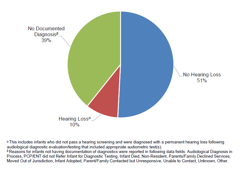 Hearing status of infants not passing hearing screening 2015. Half were subsequently shown to have no hearing loss. 39% had no documented diagnosis. 10% were diagnosed with hearing loss.