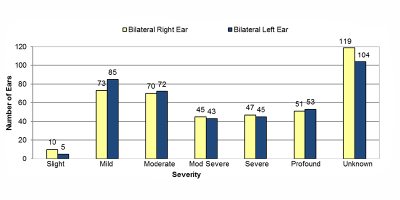 Among bilateral type unknown cases, in the right ear, 10 had slight, 73 had mild, 70 had moderate, 45 had moderately severe, 47 had severe, 51 had profound and 119 had an unknown severity of hearing loss. In the left ear, 5 had slight, 85 had mild, 72 had moderate, 43 had moderately severe, 45 had severe, 53 had profound and 104 had an unknown severity of hearing loss.