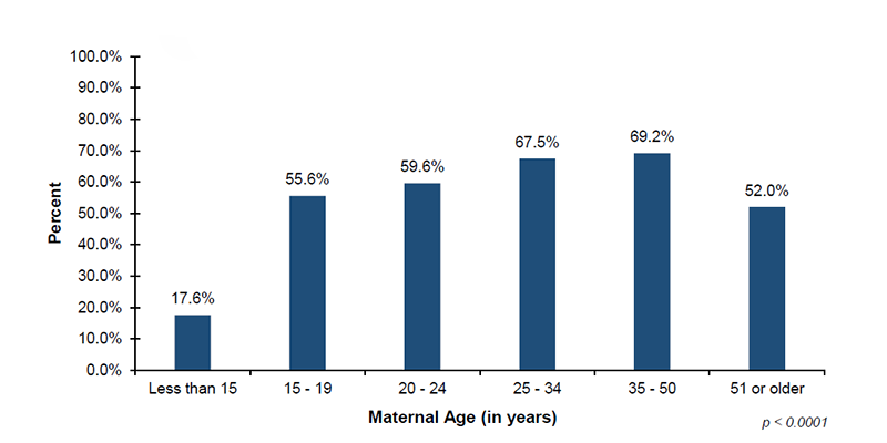 Among the 41 out of 56 jurisdictions that reported diagnostic demographic data on maternal age, 17.6% of infants with mothers less than 15 years of age, 55.6% of infants with mothers 15 to 19 years of age, 59.6% of infants with mothers 20 to 24 years of age, 67.5% of infants with mothers 25 to 34 years of age, 69.2% of infants with mothers 35 to 50 years of age, and 52.0% of infants with mothers 51 years or older, were screened.