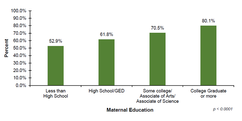 Among the 33 out of 56 jurisdictions that reported diagnostic demographic data on maternal education, 52.9% of infants with mothers who have less than a high school education, 61.8% of infants with mothers who have a high school diploma or GED, 70.5% of infants with mothers who have some college or an associate degree and 80.1% of infants with mothers who have a college degree or more received diagnostic testing after not passing their hearing screening.