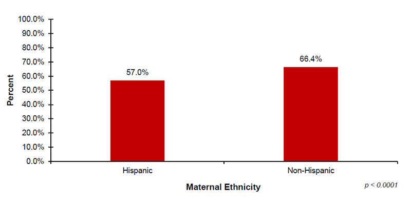 Among the 37 out of 56 jurisdictions that reported diagnostic demographic data on maternal ethnicity, 57.0% of infants with Hispanic mothers and 66.4% of infants with Non-Hispanic mothers received diagnostic testing after not passing their hearing screening.