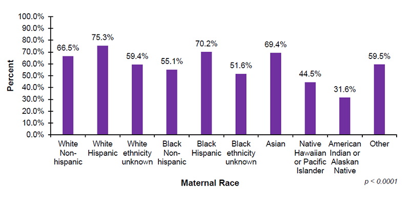 Among the 41 out of 56 jurisdictions that reported diagnostic demographic data on maternal race, 66.5% of infants with White Non-Hispanic mothers, 75.3% of infants with White Hispanic mothers, 59.4% of infants with White (ethnicity unknown) mothers, 55.1% of infants with Black Non-Hispanic mothers, 70.2% of infants with Black Hispanic mothers, and 51.6% of infants with Black (ethnicity unknown) mothers, received diagnostic testing after not passing their hearing screening. In addition, 69.4% of infants with Asian mothers, 44.5% of infants with mothers who are Native Hawaiian or Pacific Islander, 31.6% of infants with mothers who are American Indian or Alaskan Native and 59.5% of infants with mothers who were reported as Other race, received diagnostic testing after not passing their hearing screening.