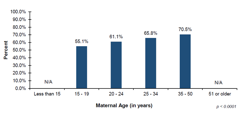 Among the 43 out of 56 jurisdictions that reported EI demographic data on maternal age, 55.1% of infants with mothers 15 to 19 years of age, 61.1% of infants with mothers 20 to 24 years of age, 65.8% of infants with mothers 25 to 34 years of age, and 70.5% of infants with mothers 35 to 50 years of age, enrolled in Part C EI services after diagnosed with hearing loss.