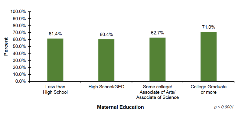 Among the 33 out of 56 jurisdictions that reported EI demographic data on maternal education, 61.4% of infants with mothers who have less than a high school education, 60.4% of infants with mothers who have a high school diploma or GED, 62.7% of infants with mothers who have some college or an associate degree and 71.0% of infants with mothers who have a college degree or more enrolled in Part C EI services after diagnosed with hearing loss.