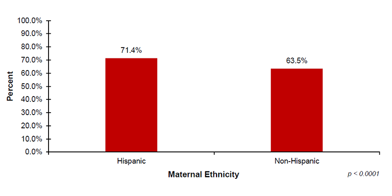 Among the 34 out of 56 jurisdictions that reported EI demographic data on maternal ethnicity, 71.4% of infants with Hispanic mothers and 63.5% of infants with Non-Hispanic mothers enrolled in Part C EI services after diagnosed with hearing loss.