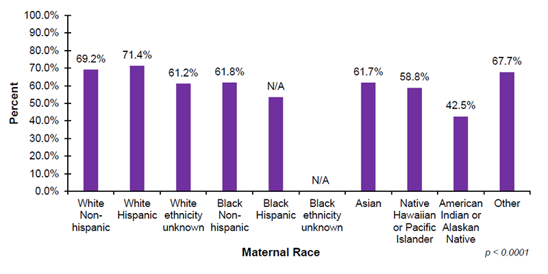 Among the 34 out of 56 jurisdictions that reported EI demographic data on maternal race, 69.2% of infants with White Non-Hispanic mothers, 71.4% of infants with White Hispanic mothers, 61.2% of infants with White (ethnicity unknown) mothers, and 61.8% of infants with Black Non-Hispanic mothers, enrolled in Part C EI after diagnosed with hearing loss. In addition, 61.7% of infants with Asian mothers, 58.8% of infants with mothers who are Native Hawaiian or Pacific Islander, 42.5% of infants with mothers who are American Indian or Alaskan Native and 67.7% of infants with mothers who were reported as Other race, enrolled in Part C EI services after diagnosed with hearing loss.