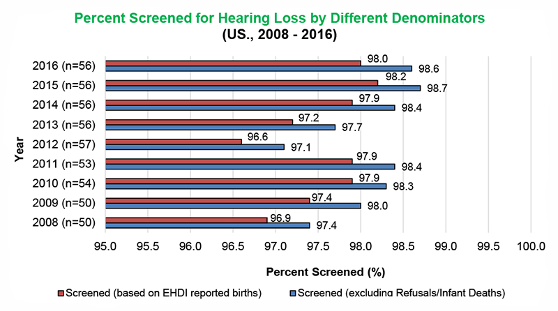 Percent Screened for Hearing Loss by Different Denominators (US., 2008 -2016). Out of the 56 states and territories that responded, 98% of EHDI reported births have been screened and 98.6% have been screened excluding Refusals/Infant Deaths.