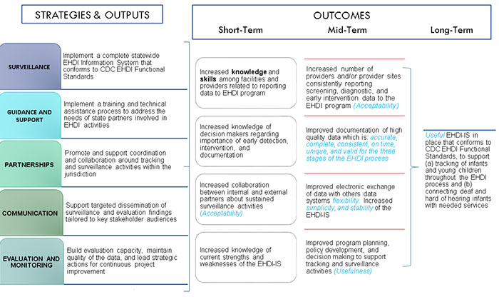 Flow chart showing the flow of sstrategies and outcomes to short-term, mid-term, and long term outcomes