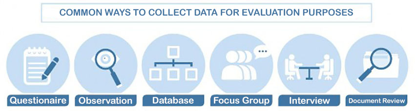 Common ways to collect data for evaluation purposes: questionaire, observation, database, focus group, interview, and document review