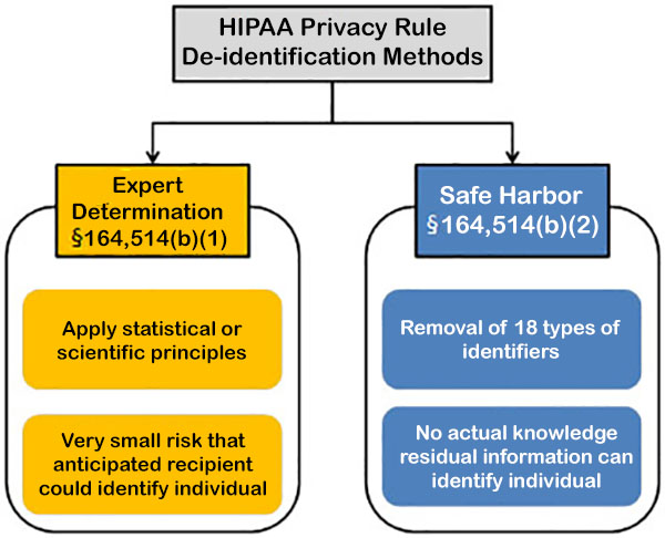 Chart: HIPAA Privacy Rule De-identification Methods